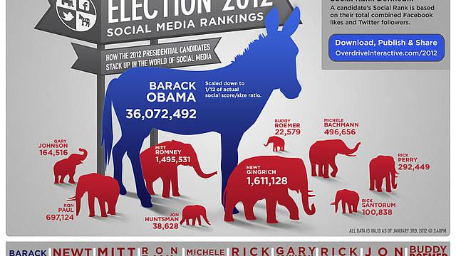 Us Wahlkampf 2012